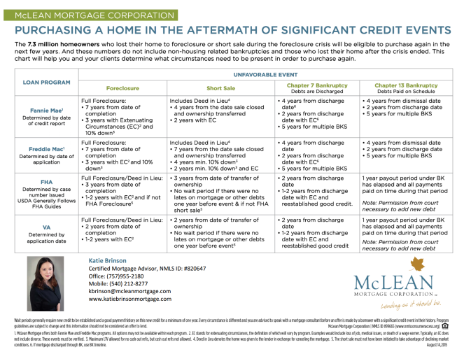 purchasing_a_home_int_he_aftermath_of_a_significant_credit_event_flyer